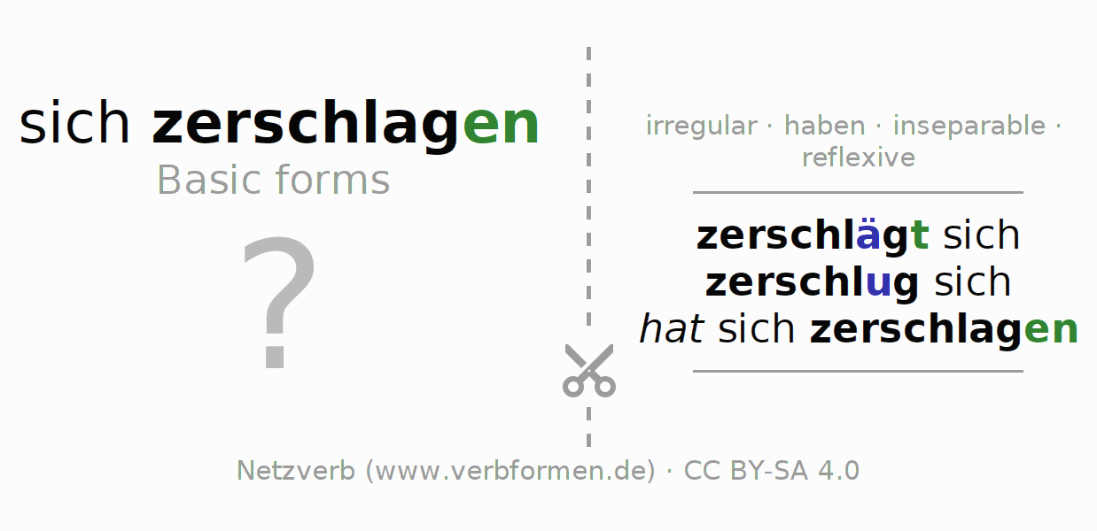 Flash cards for the conjugation of the verb sich zerschlagen