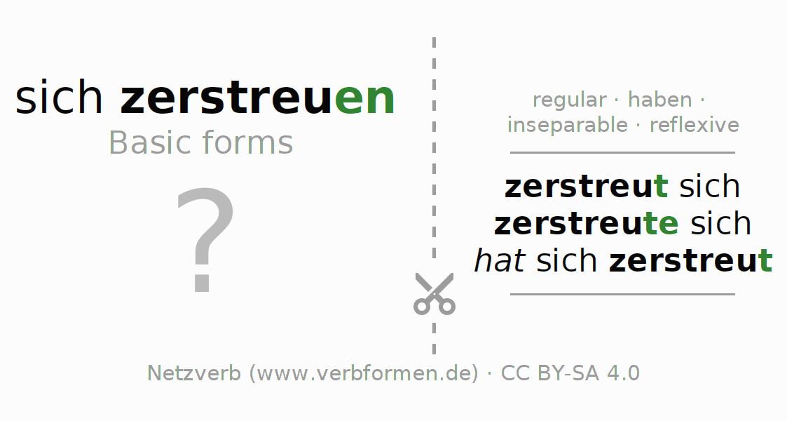 Flash cards for the conjugation of the verb sich zerstreuen