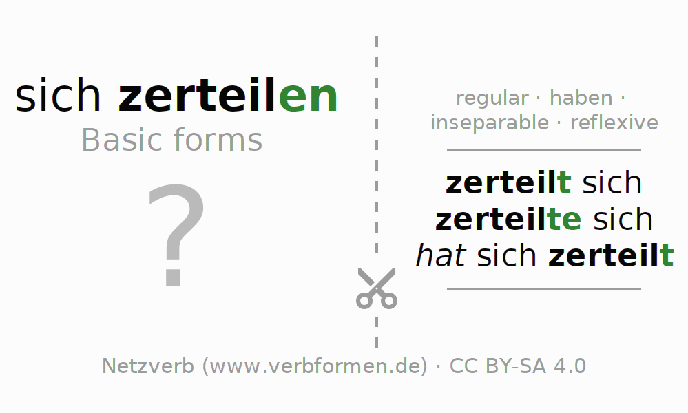 Flash cards for the conjugation of the verb sich zerteilen