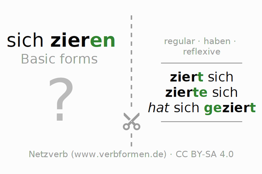Flash cards for the conjugation of the verb sich zieren