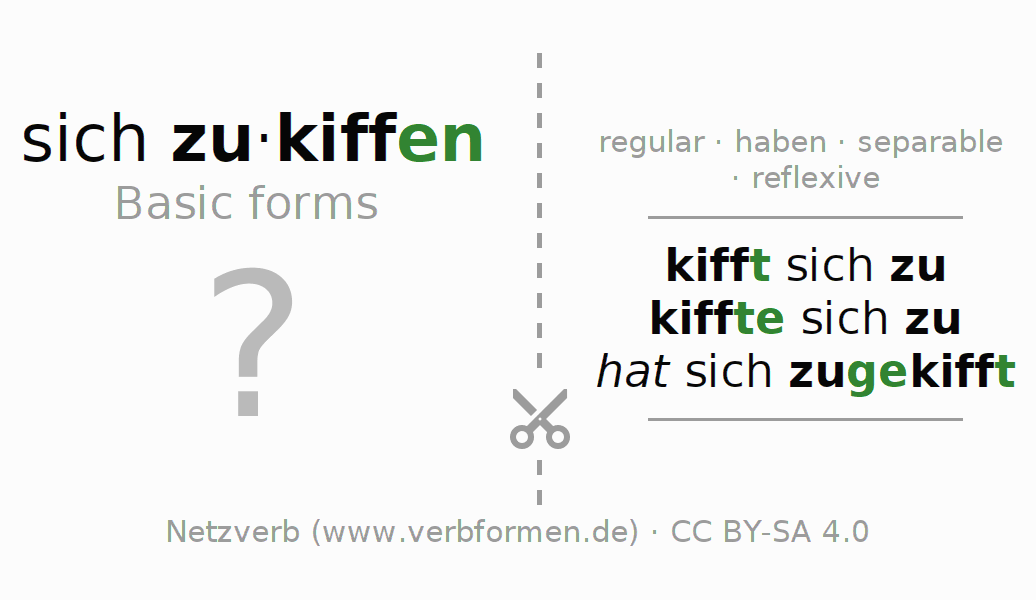 Flash cards for the conjugation of the verb sich zukiffen