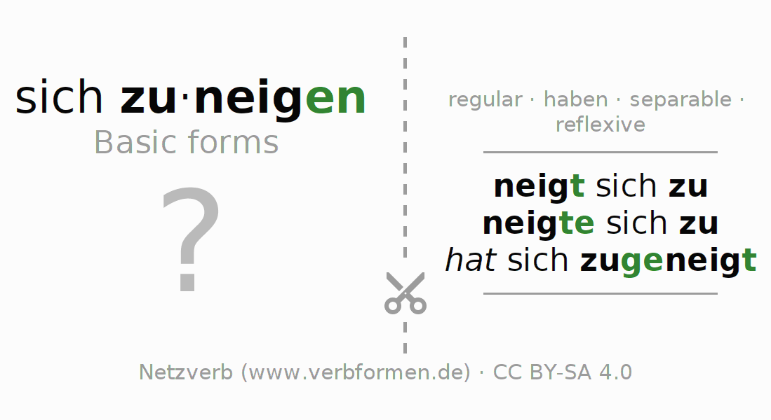 Flash cards for the conjugation of the verb sich zuneigen