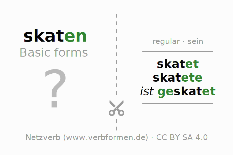 Flash cards for the conjugation of the verb skaten (ist)