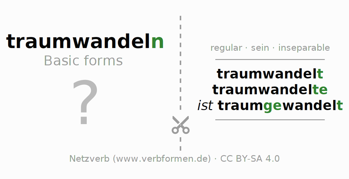 Flash cards for the conjugation of the verb traumwandeln (ist)