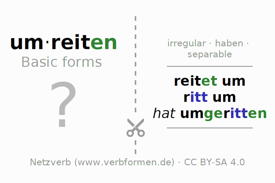 Flash cards for the conjugation of the verb um-reiten