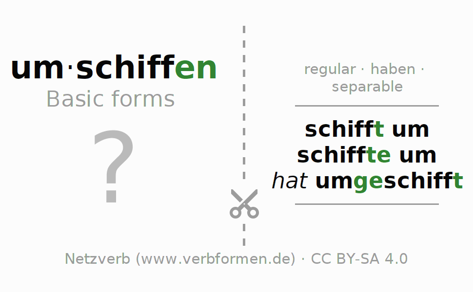 Flash cards for the conjugation of the verb um-schiffen