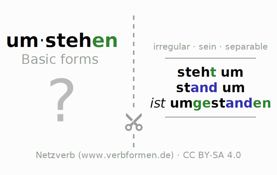 Flash cards for the conjugation of the verb um-stehen (ist)