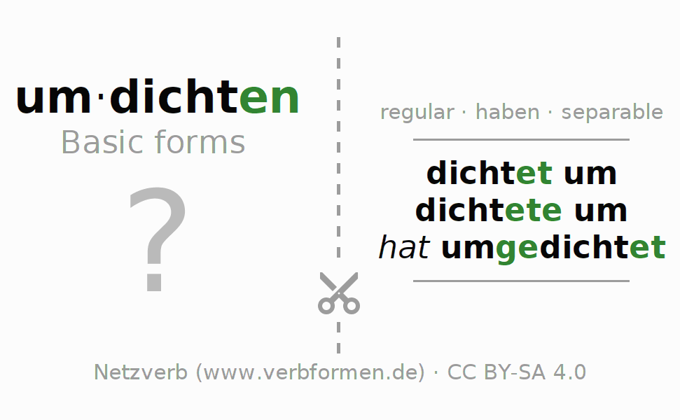 Flash cards for the conjugation of the verb umdichten