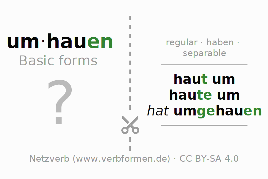 Flash cards for the conjugation of the verb umhauen (regelm)