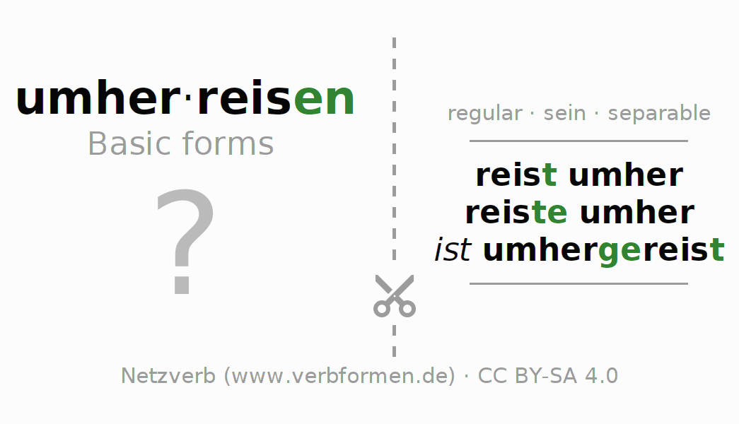 Flash cards for the conjugation of the verb umherreisen