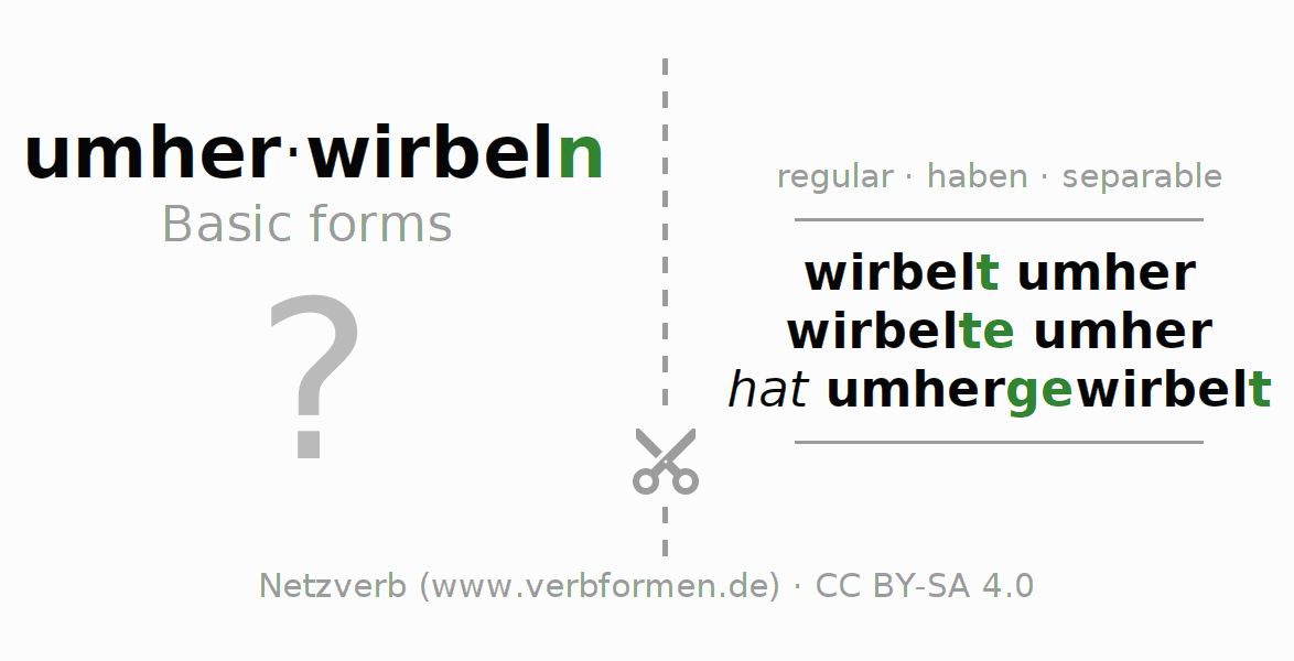 Flash cards for the conjugation of the verb umherwirbeln (hat)
