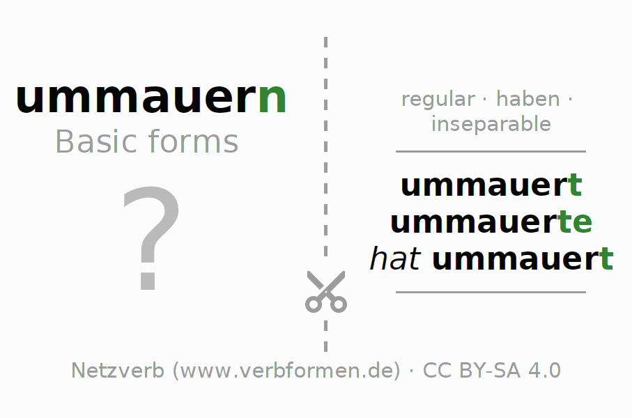 Flash cards for the conjugation of the verb ummauern