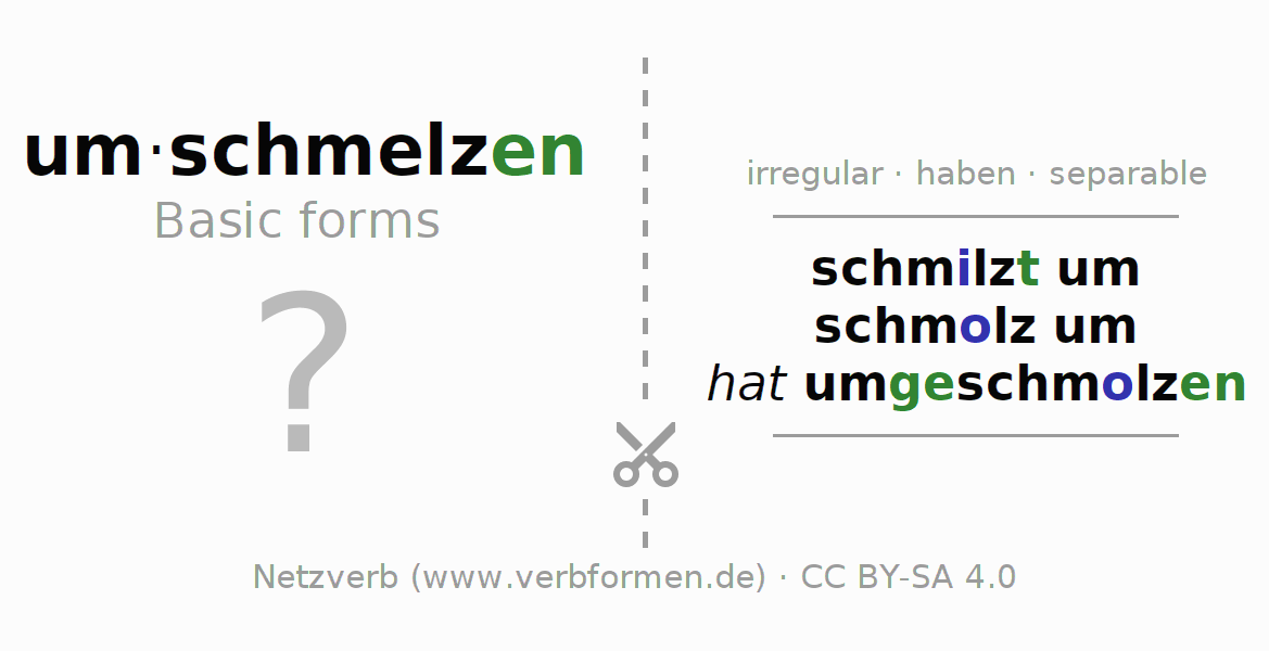 Flash cards for the conjugation of the verb umschmelzen