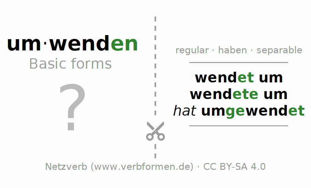 Flash cards for the conjugation of the verb umwenden (regelm)