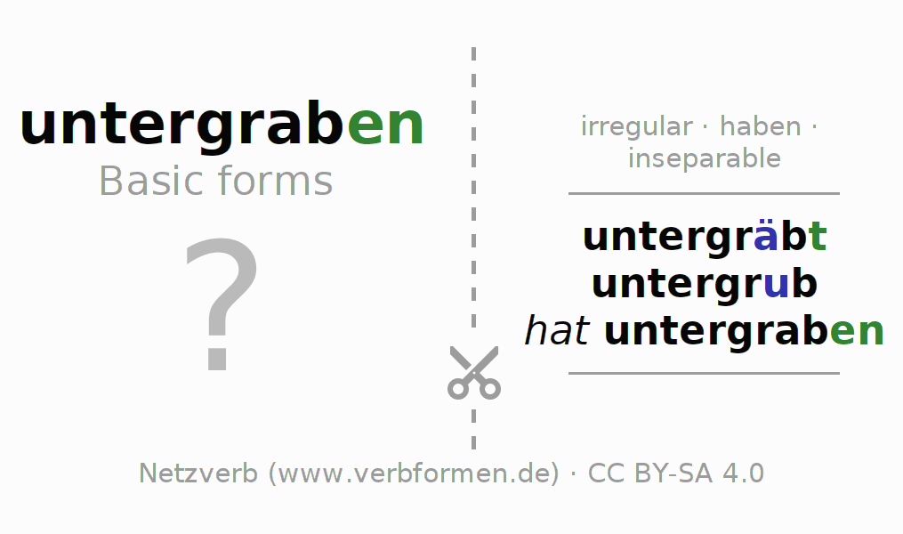 Flash cards for the conjugation of the verb untergraben