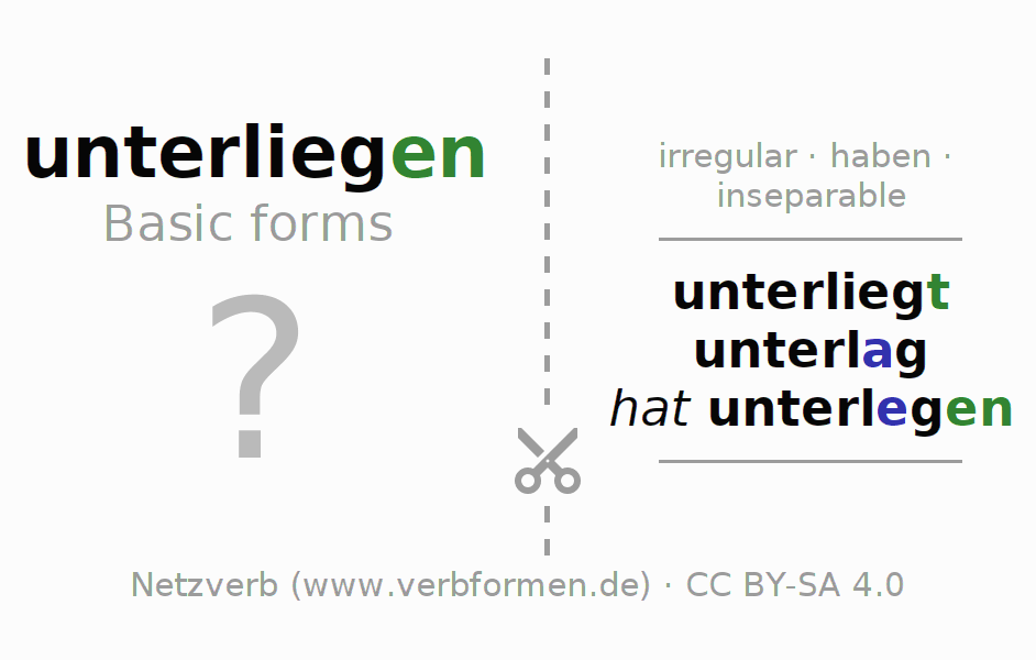 Flash cards for the conjugation of the verb unterliegen (hat)