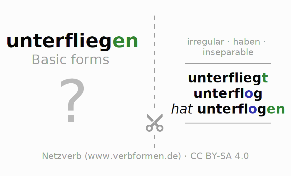 Flash cards for the conjugation of the verb unterfliegen
