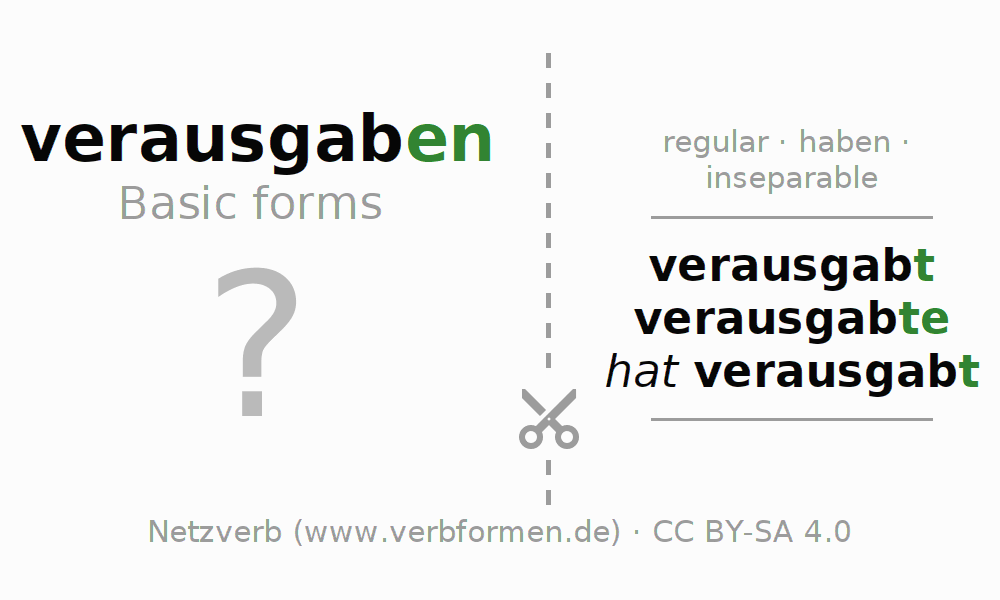 Flash cards for the conjugation of the verb verausgaben