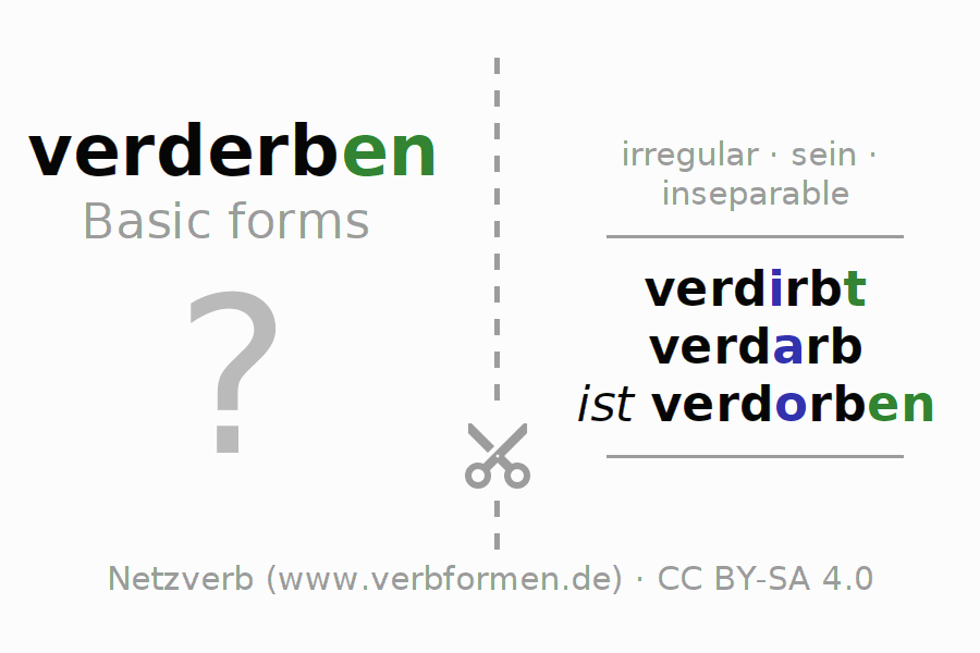 Flash cards for the conjugation of the verb verderben (ist)