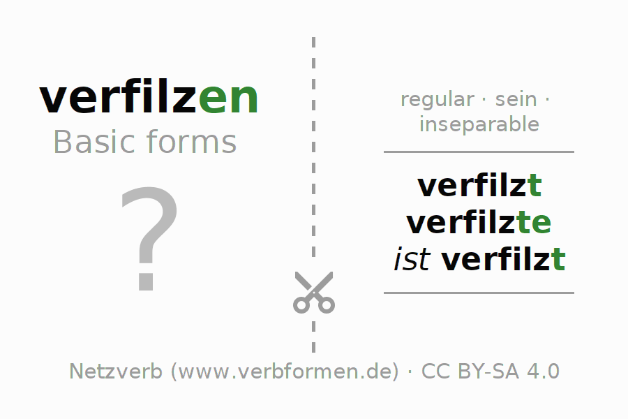 Flash cards for the conjugation of the verb verfilzen (ist)