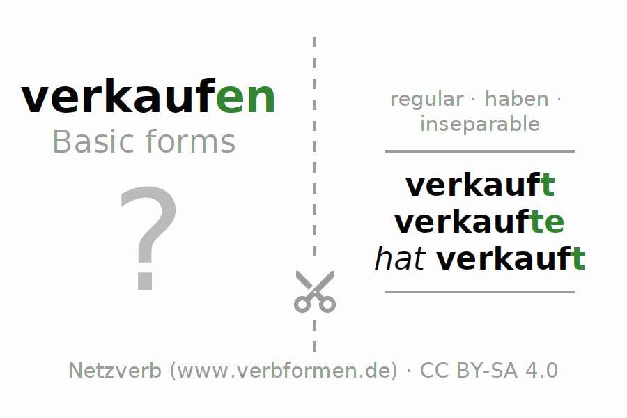 Flash cards for the conjugation of the verb verkaufen