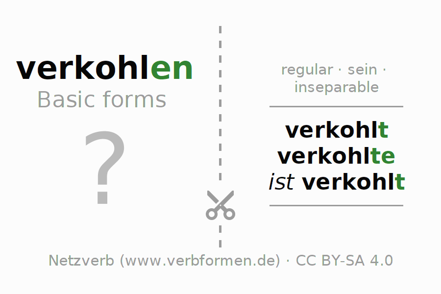Flash cards for the conjugation of the verb verkohlen (ist)