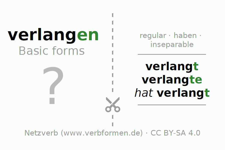Flash cards for the conjugation of the verb verlangen