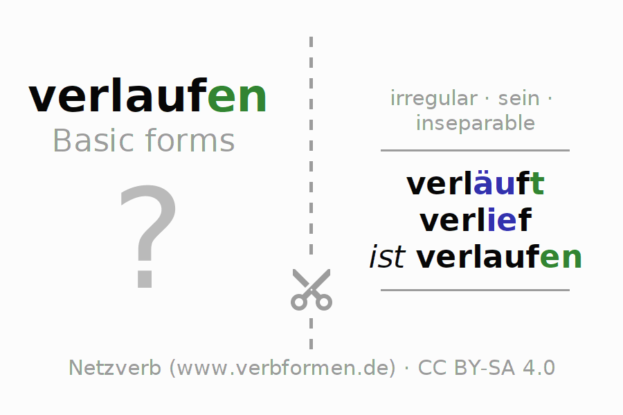 Flash cards for the conjugation of the verb verlaufen (ist)
