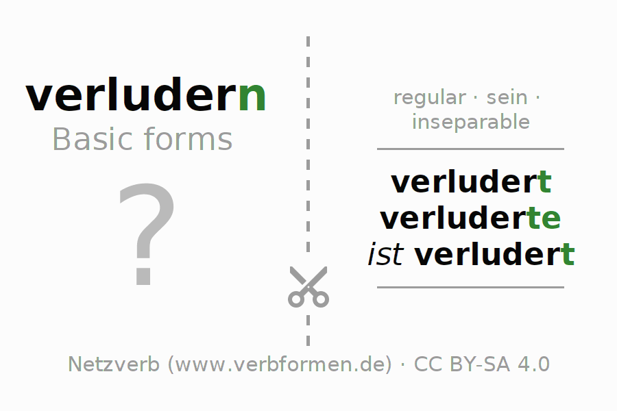 Flash cards for the conjugation of the verb verludern (ist)