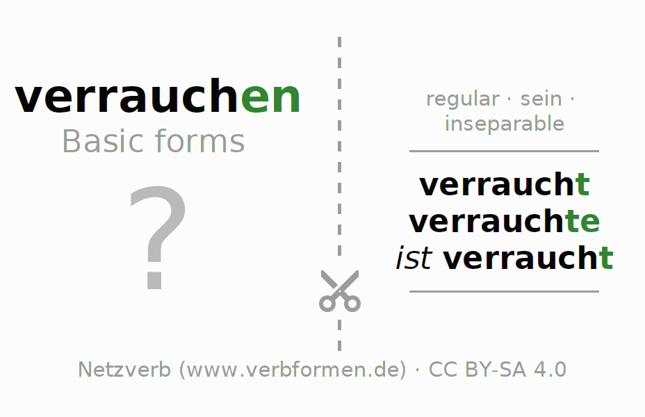 Flash cards for the conjugation of the verb verrauchen (ist)