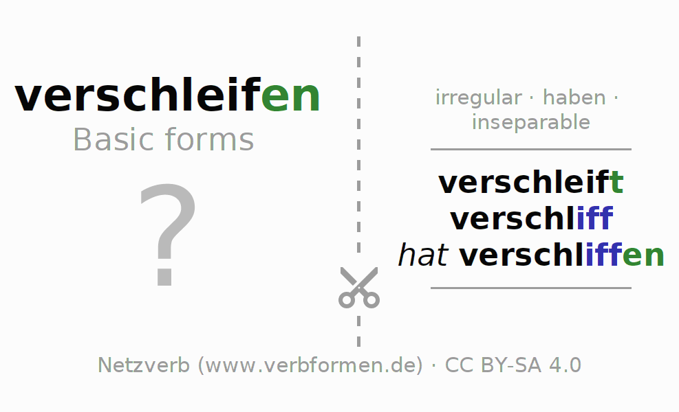 Flash cards for the conjugation of the verb verschleifen