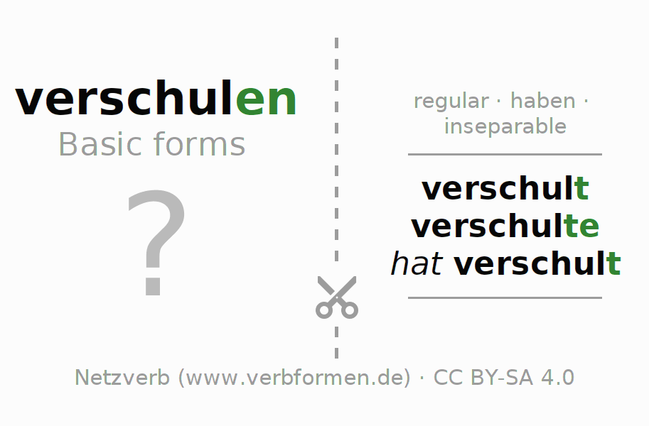Flash cards for the conjugation of the verb verschulen