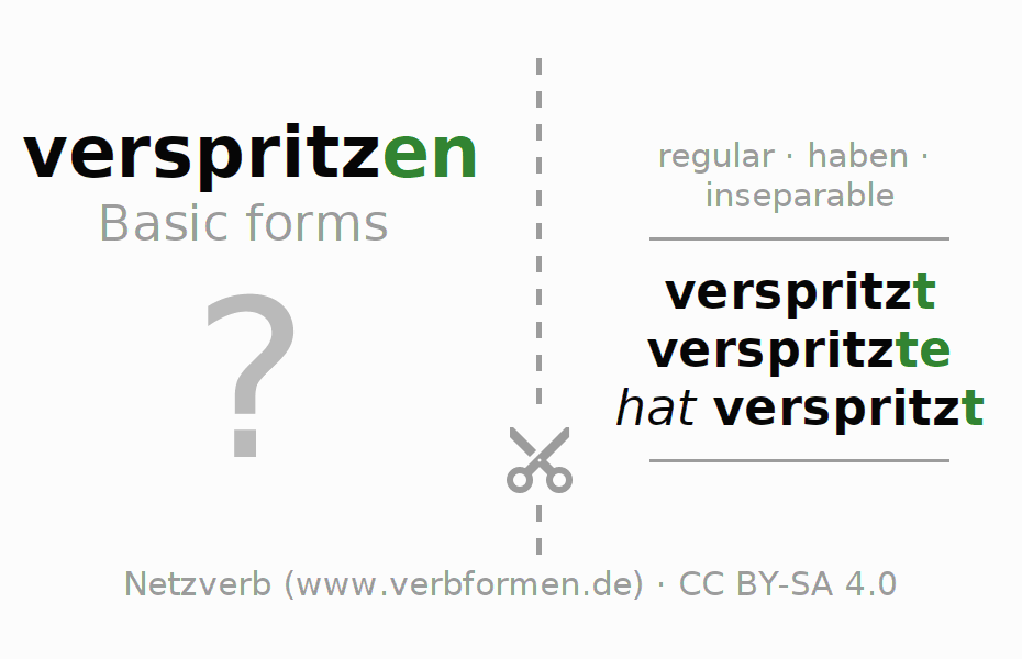 Flash cards for the conjugation of the verb verspritzen