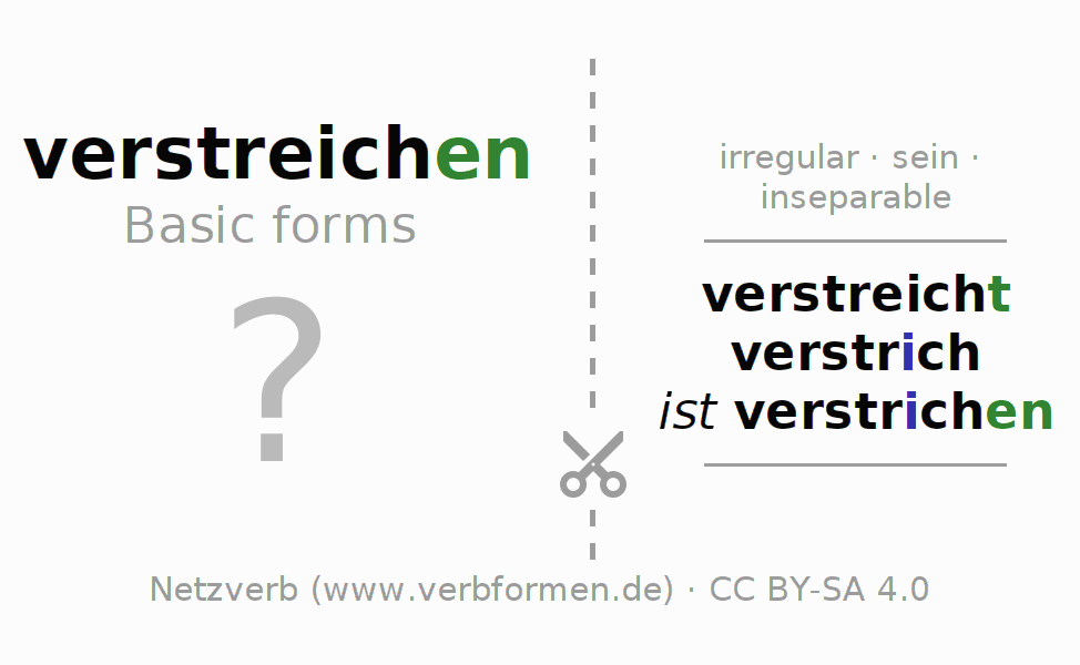 Flash cards for the conjugation of the verb verstreichen (ist)
