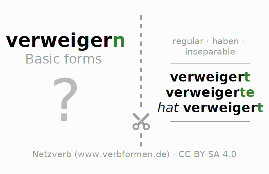 Flash cards for the conjugation of the verb verweigern