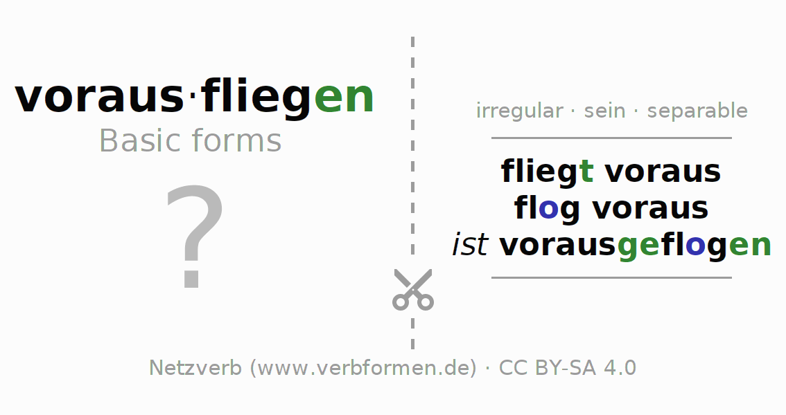 Flash cards for the conjugation of the verb vorausfliegen