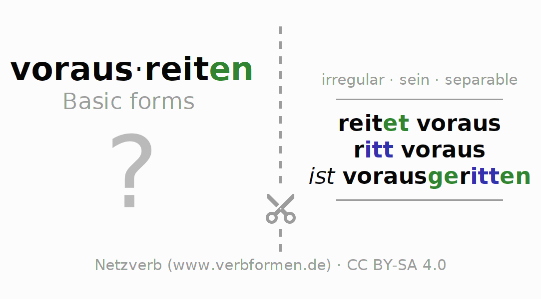 Flash cards for the conjugation of the verb vorausreiten