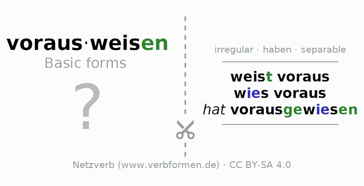 Flash cards for the conjugation of the verb vorausweisen