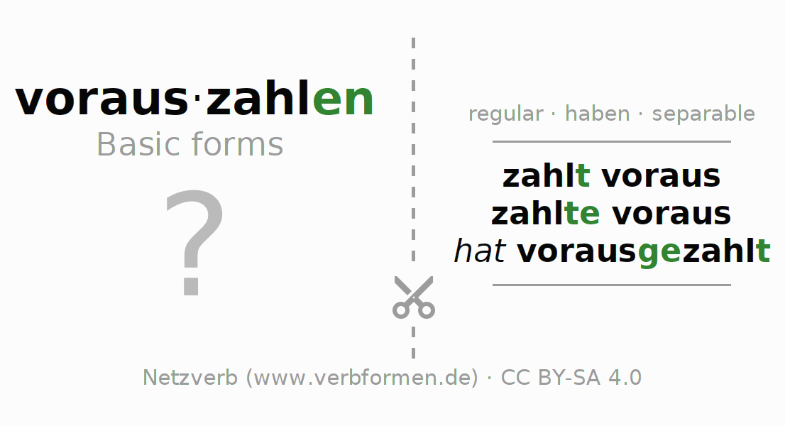 Flash cards for the conjugation of the verb vorauszahlen