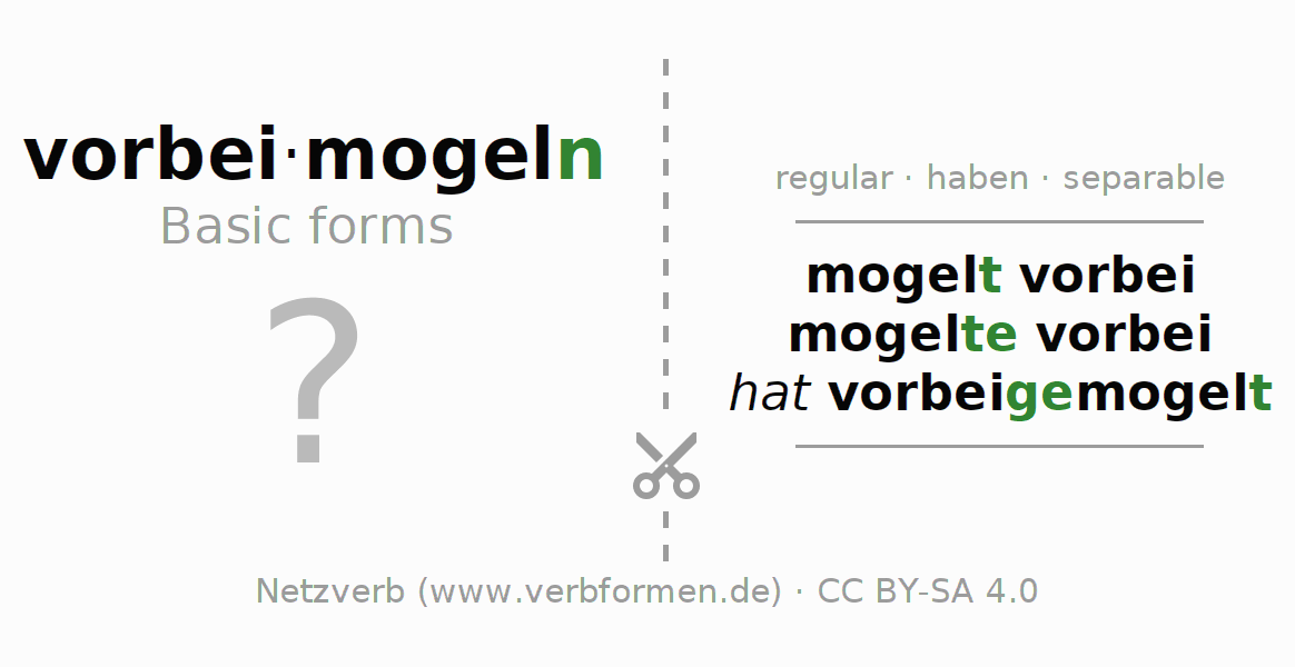 Flash cards for the conjugation of the verb vorbeimogeln