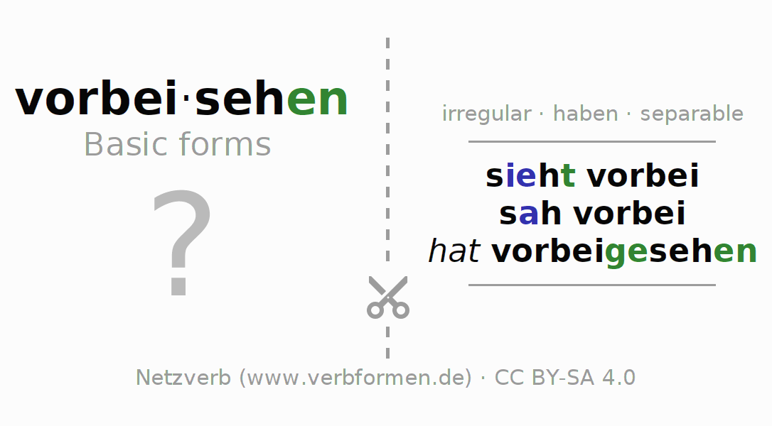 Flash cards for the conjugation of the verb vorbeisehen