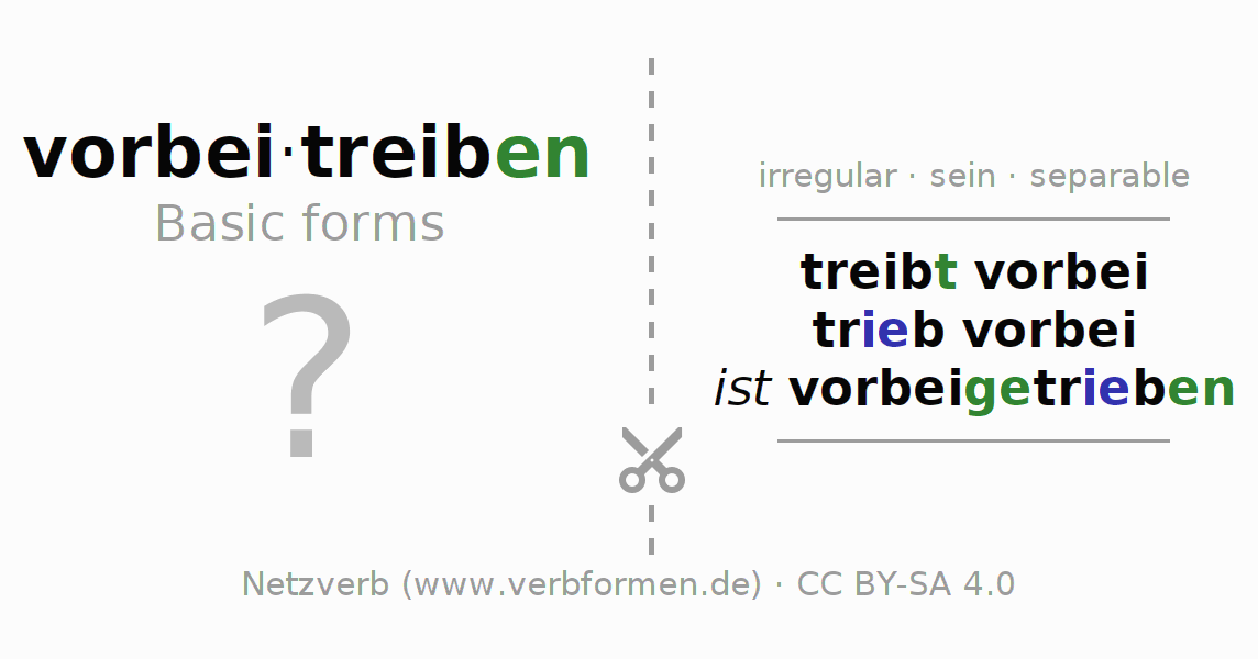 Flash cards for the conjugation of the verb vorbeitreiben (ist)