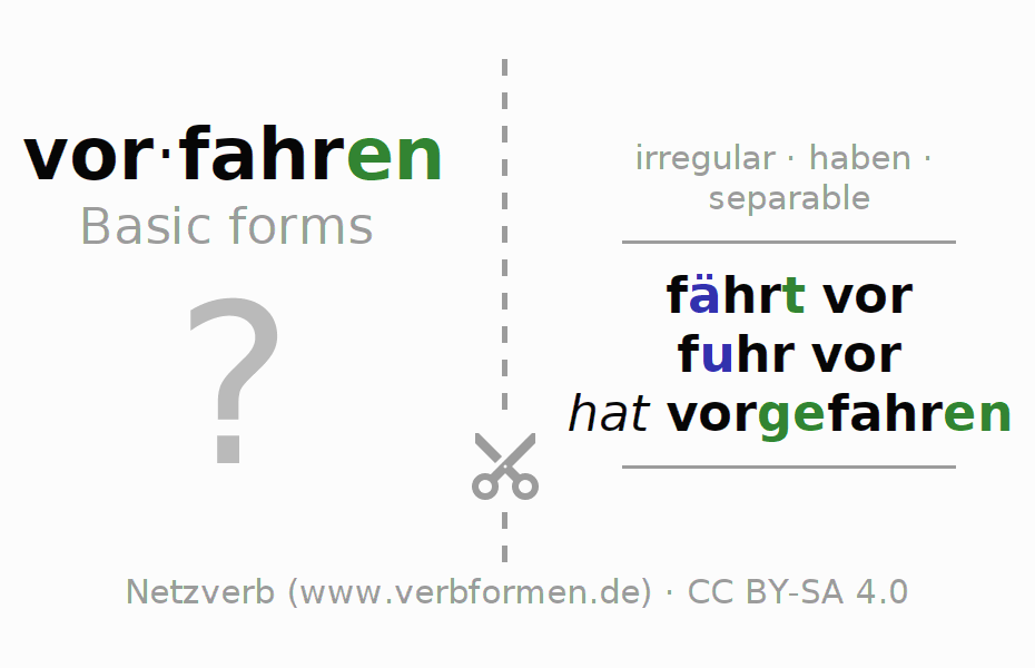 Flash cards for the conjugation of the verb vorfahren (hat)