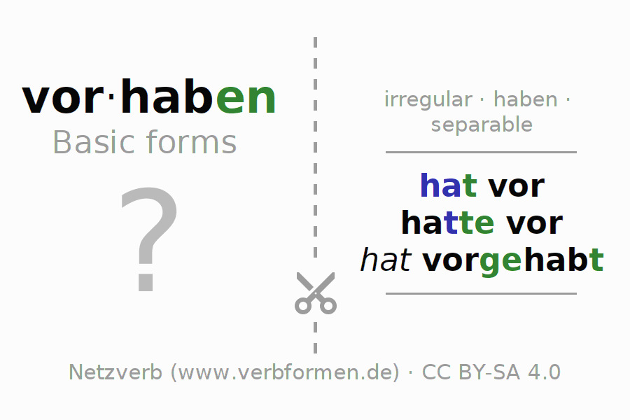 Flash cards for the conjugation of the verb vorhaben