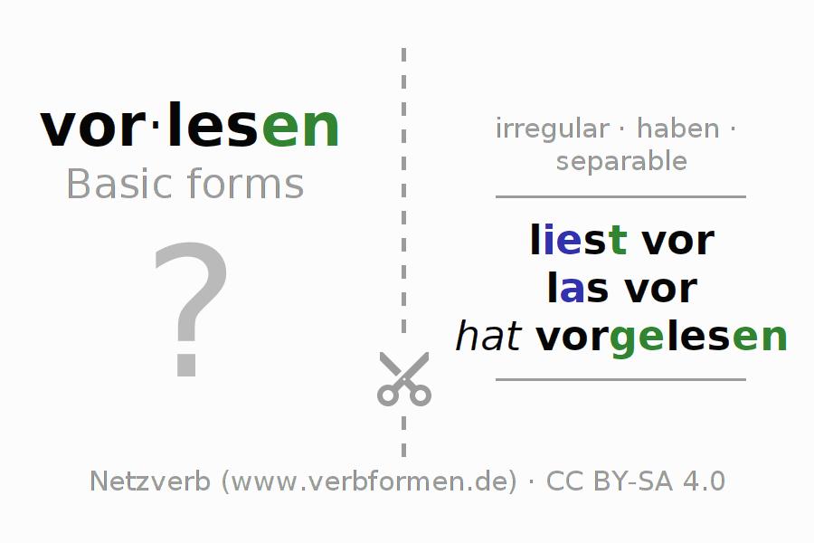 Conjugation   vorlesen (read out, read out loud, read aloud ...