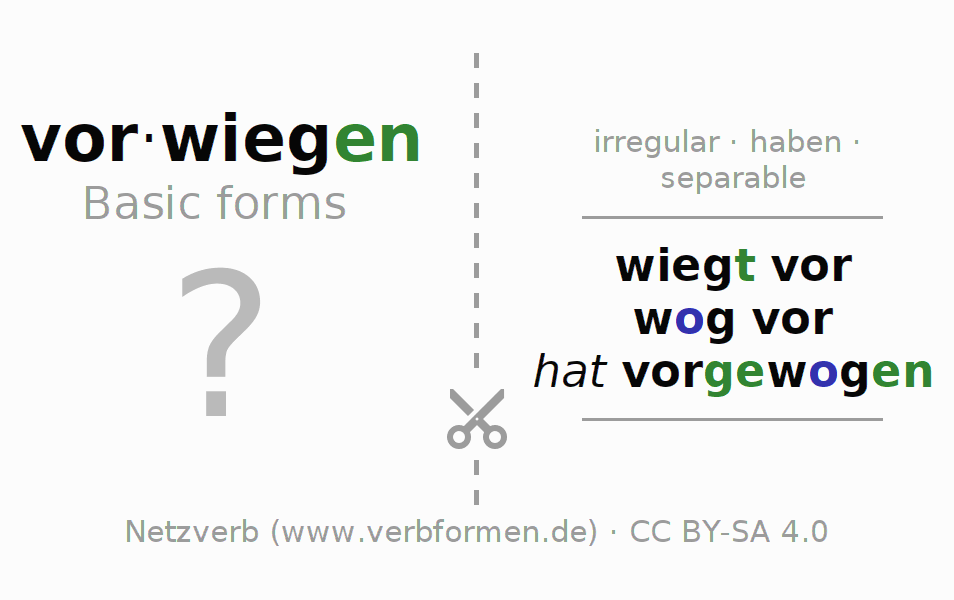 Flash cards for the conjugation of the verb vorwiegen