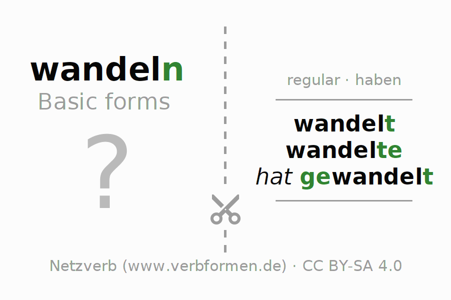 Flash cards for the conjugation of the verb wandeln (hat)