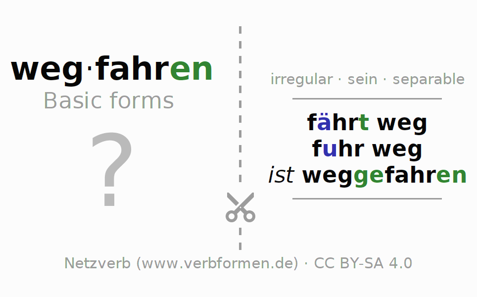 Flash cards for the conjugation of the verb wegfahren (ist)