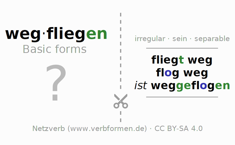 Flash cards for the conjugation of the verb wegfliegen