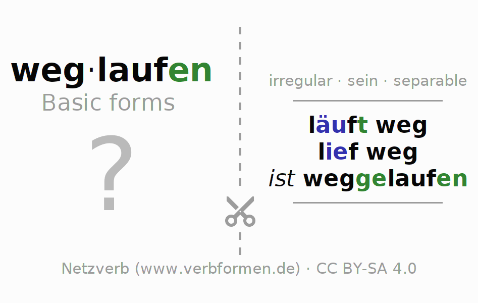 Flash cards for the conjugation of the verb weglaufen